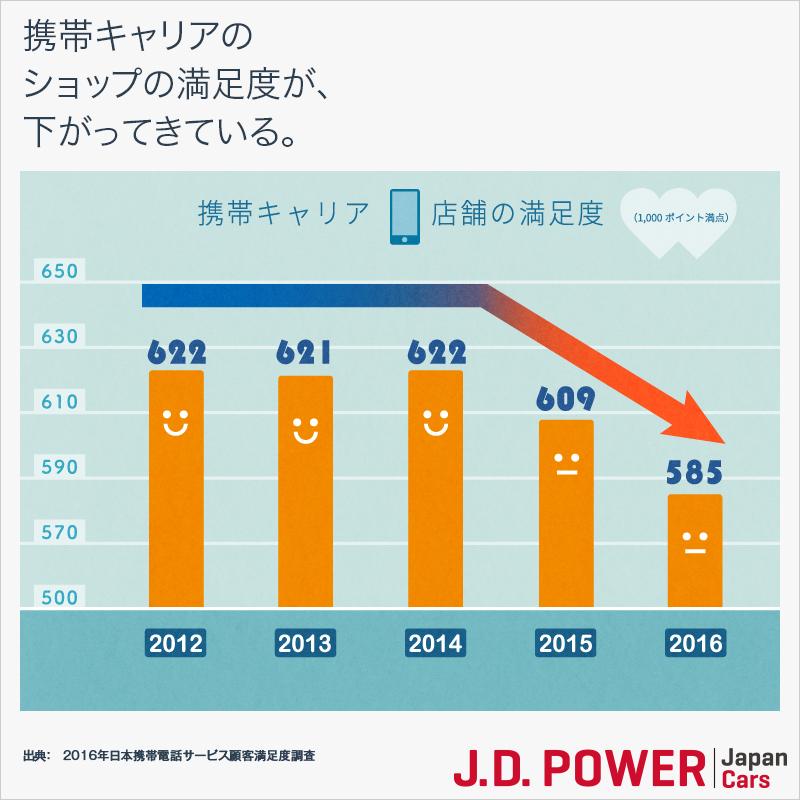 携帯キャリアのショップの満足度が下がってきている