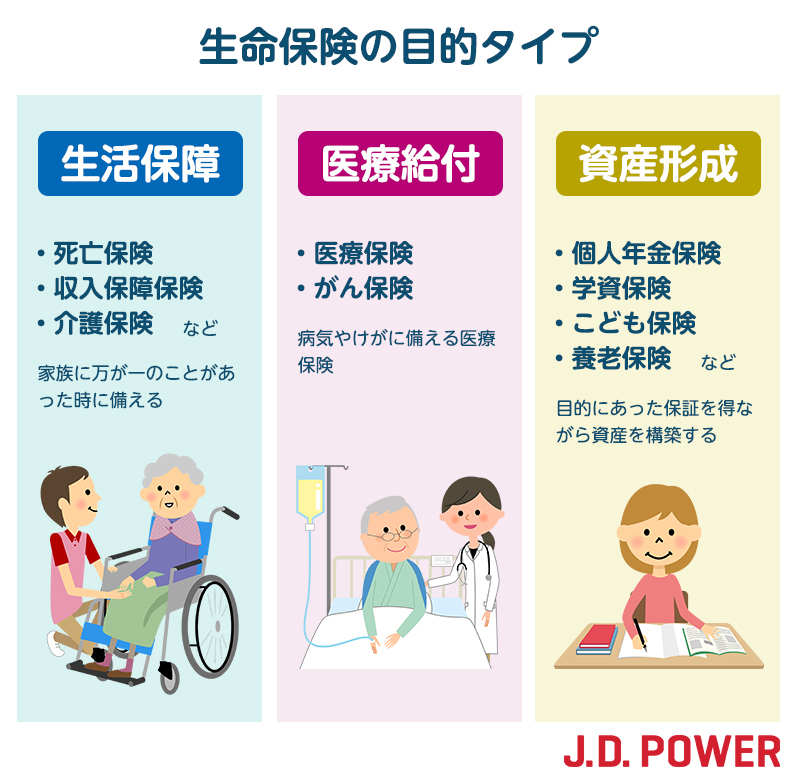 生命保険 目的別タイプ