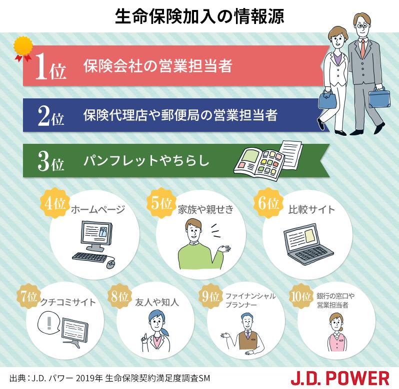 生命保険加入の情報源